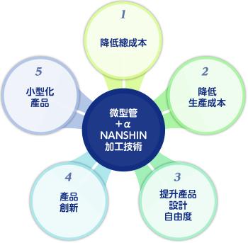 微型管+α NANSHIN加工技術