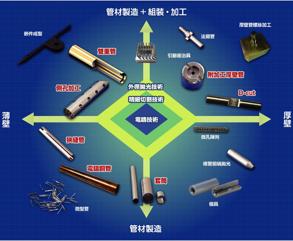 管材製造+組裝・加工