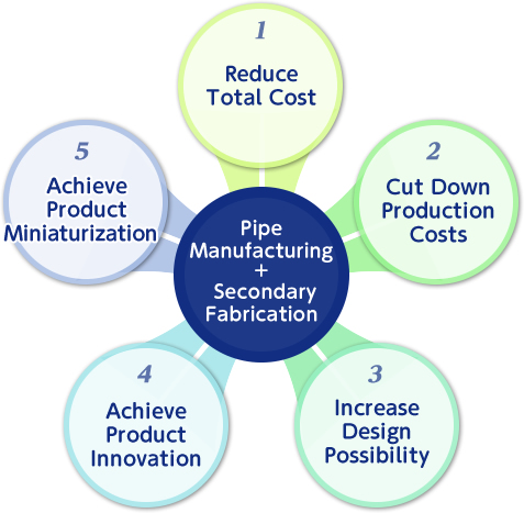 PipeManufacturing+ SecondaryFabrication