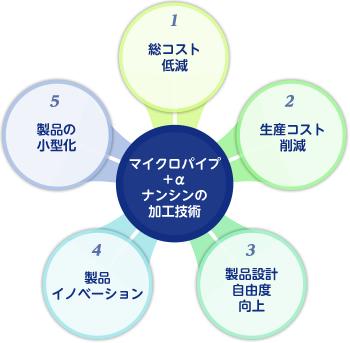 微細菅+α。ナンシンの加工技術